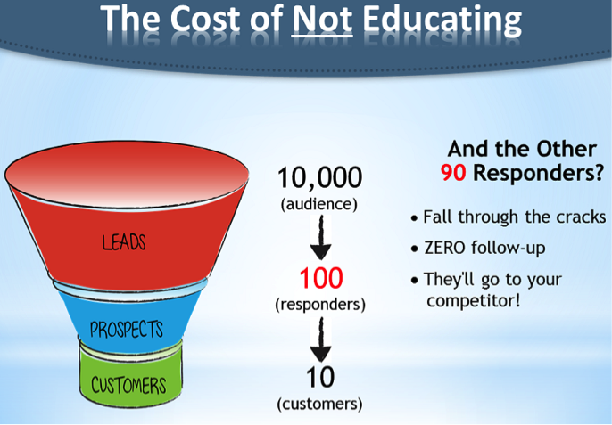 How To Get Even MORE Qualified Leads…